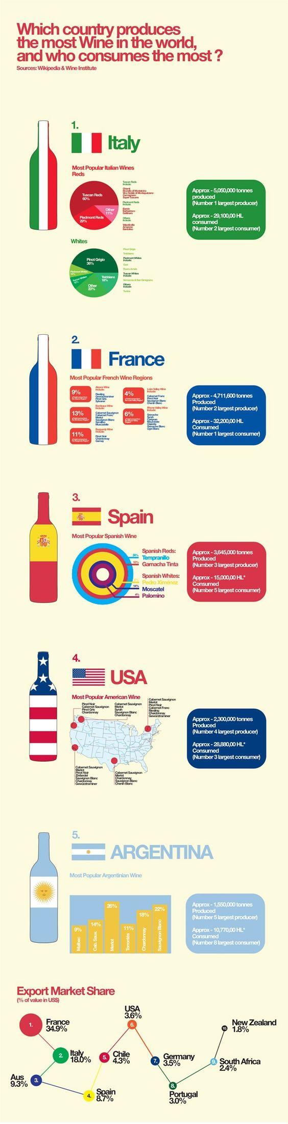 Mayores productores y consumidores mundiales de #vino #infografía  Fuente: elrincondelombok.com