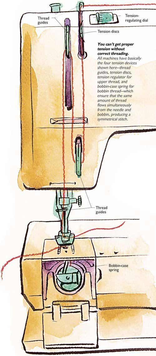 Tension Discs Sewing Machine : tension, discs, sewing, machine, Understanding, Thread, Tension, Sewing, Machine, Basics,, Repair,