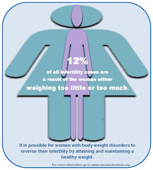 12% of all infertility cases are a result of the woman either weighing too little or too much. It is possible for women with body weight disorders to reverse their infertility by attaining and maintaining a healthy weight.