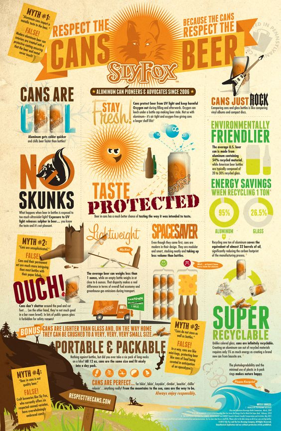 Cheers to the guys at Sly Fox Brewing  Company for this terrific infographic about why they (and us, soon) made the switch to cans.