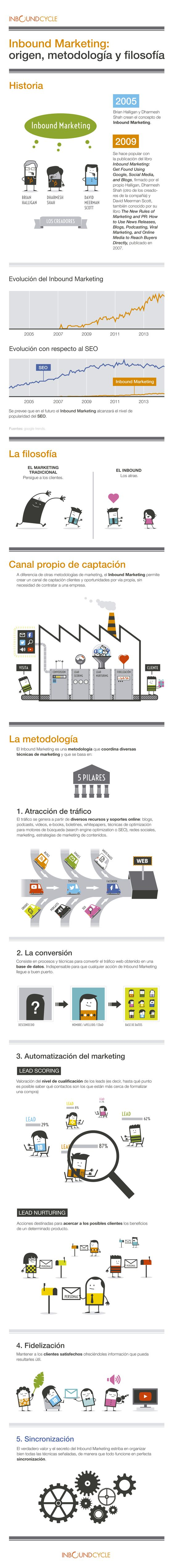 Inbound marketing. Origen, filosofía y metodología