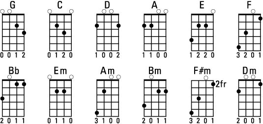 Guitar guitar chords e7 : Mandolin : mandolin chords e7 Mandolin Chords and Mandolin Chords ...