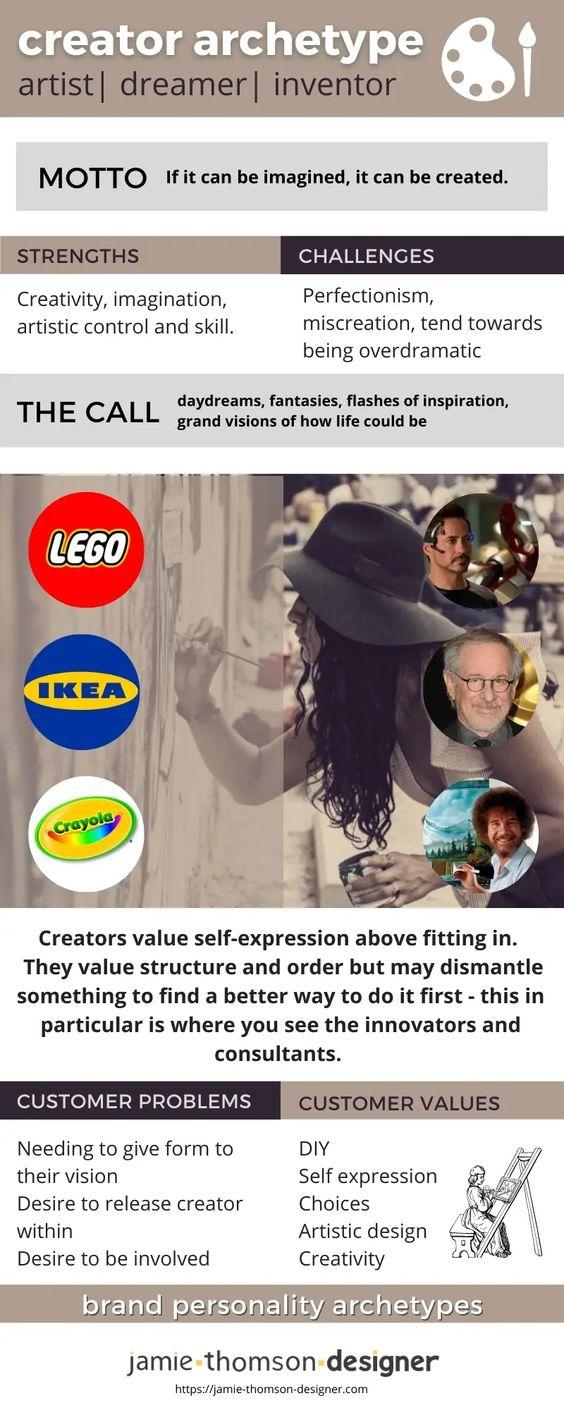 Creator Brand Archetype - Jamie Thomson Designer