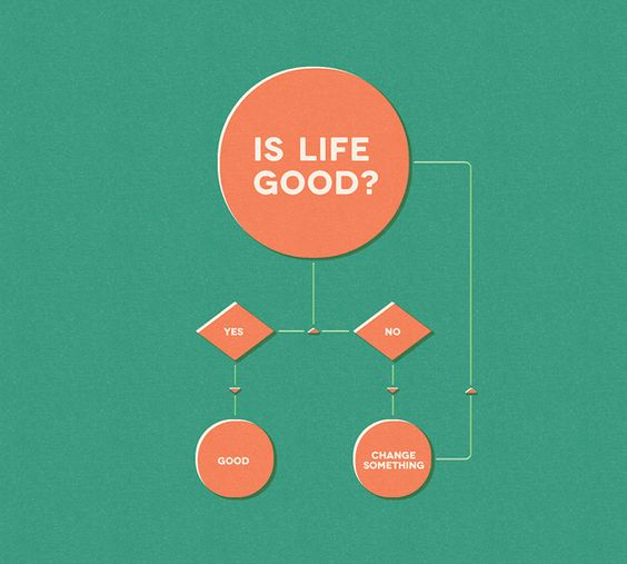 Change something: Life Coach, Simple Philosophy, Good Life, Better Life, Simple Flowchart, Life S, Life Is Good, Life Advice