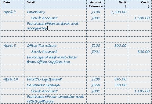 Bookkeeping and Accounting Journal Entries Journal entries - format of general ledger