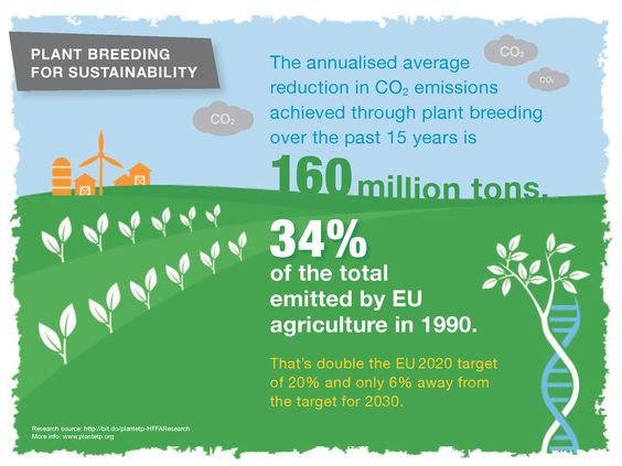 Plant breeding in the EU has helped reduce CO2 emissions over the past 15 years by 160 million tons.