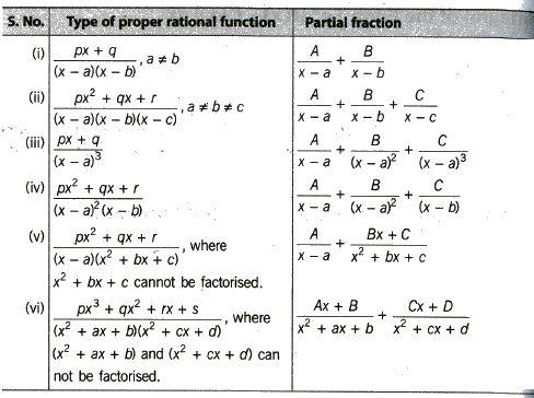 Cbse Class 12 Maths Notes Indefinite Integrals Class 12 Maths Math Notes Studying Math