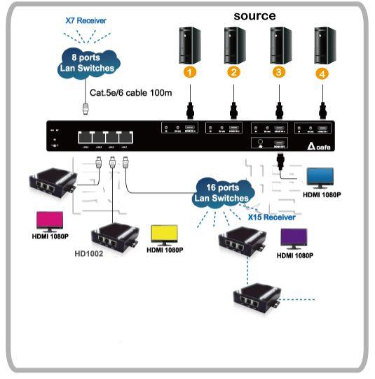 Hdmi 4x4 Matrix Switcher Splitter Over Cat5 6 Cable Hdmi Matrix