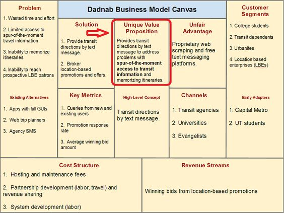 Optimizing Your Digital Business Model Business and Template - value proposition template