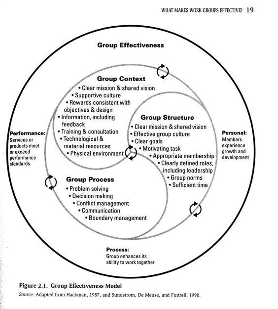 Model Of Group Effectiveness 102