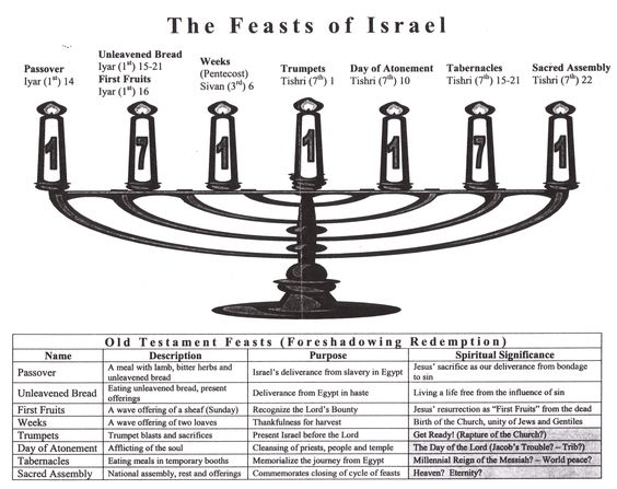 The Feasts commanded by Yahuah were designed not just for the Hebrew people, but for ALL who would be obedient to Him.