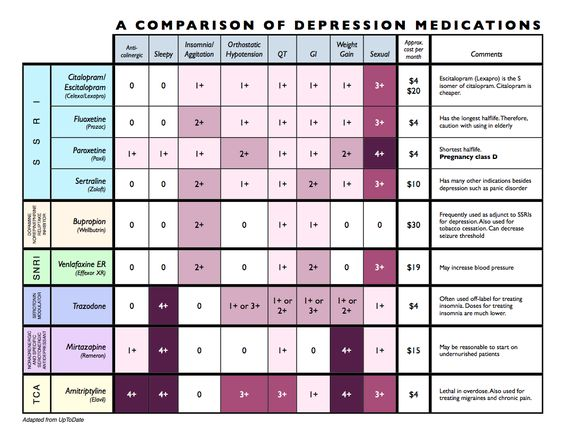 Anti-Depressant Medication Comparison ~ everyone needs to read the ...