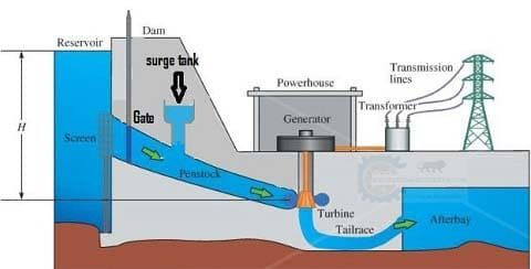 Hydraulic Turbines Classification Impulse And Reaction Turbine Layout Of Hydroelectric Power Plan In 2020 Hydro Electric Hydroelectric Power Plant Hydroelectric Power