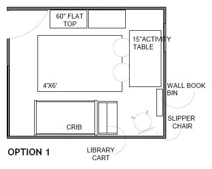 The layout for the room