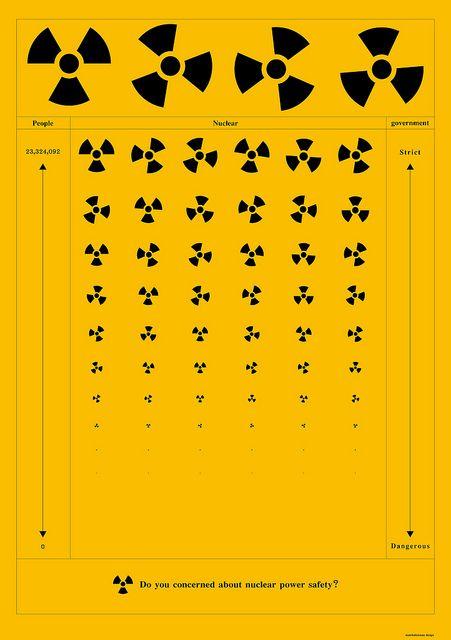 Nuclear power, via Flickr.