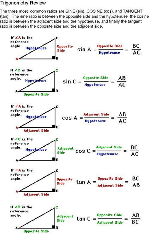 Sine Cosine Tangent Diagram For Help On How To Identify The Adjacent Opposite And Hypotenuse Studying Math Math Methods Teaching Math