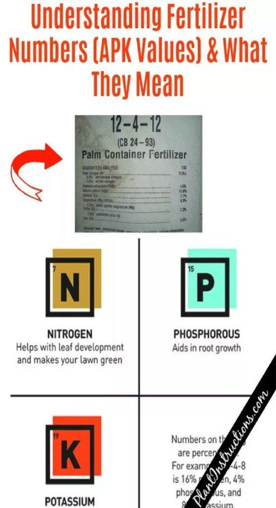 Understanding Fertilizer Numbers And Npk Values Bophea Fertilizer Fertilizer For Plants Understanding