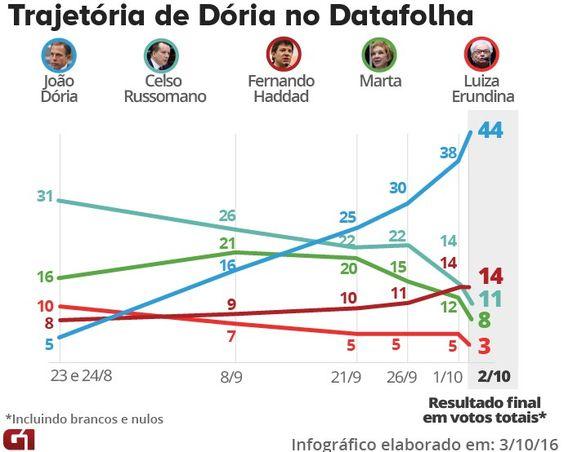 Datafolha trajetória Doria e resultado final