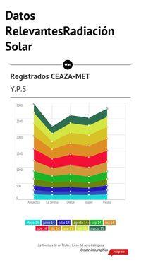 Infographic: Datos RelevantesRadiación Solar -