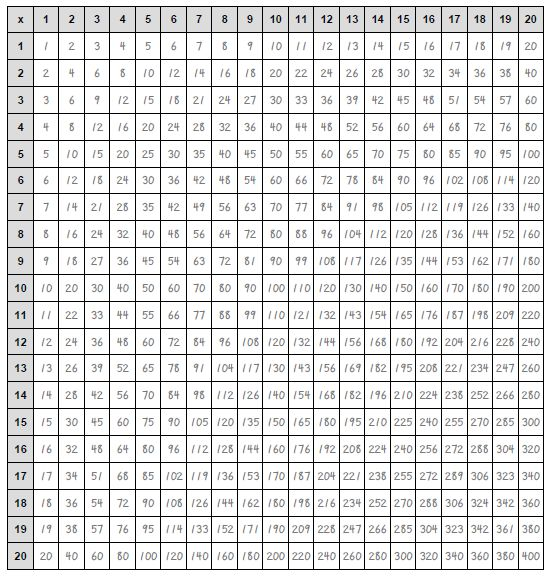 Multiplication Chart to the 20's | What I do all day | Pinterest ...