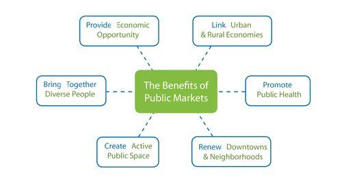 Los beneficios de los mercados y ferias en la ciudad.