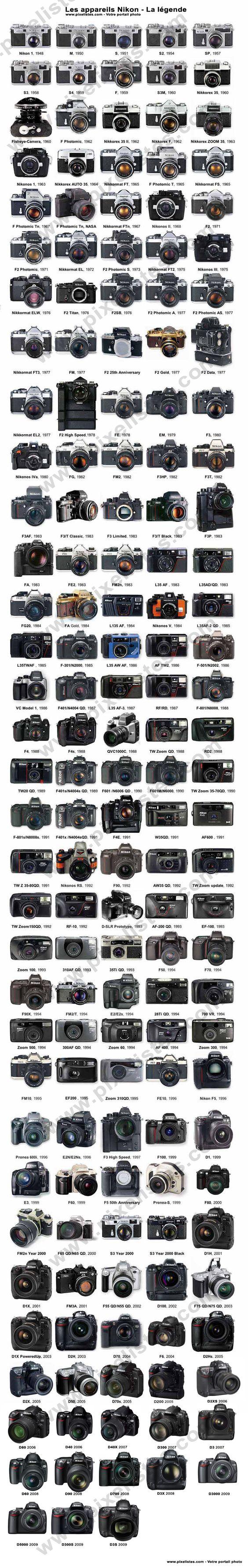 Faire la collection de tous les boitiers photo Nikon.    Je n'en ai que 6 !