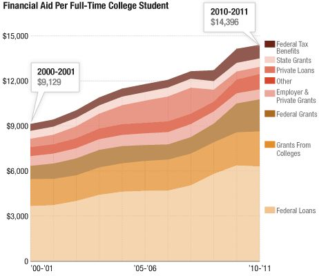 Reasons why college tuition fees keep rising?