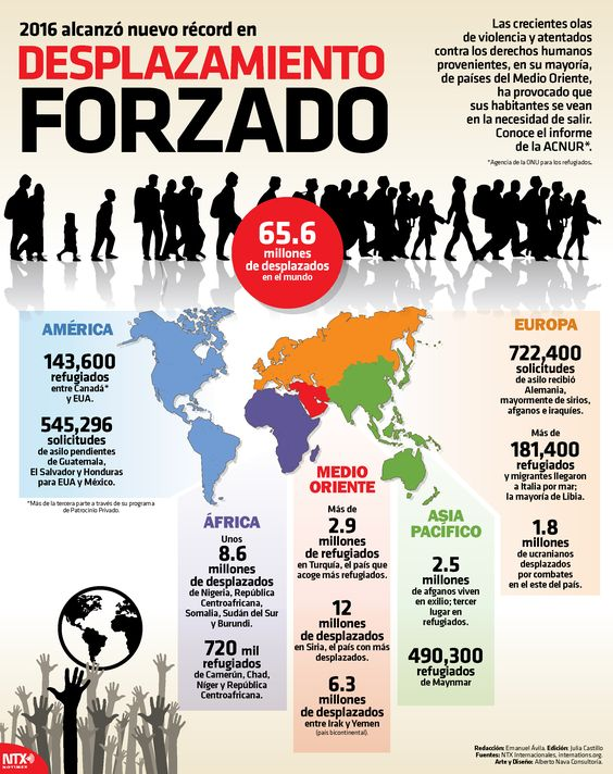 Conoce los datos de las personas desplazadas y refugiadas en diversos puntos del mundo. #InfografíaNTX