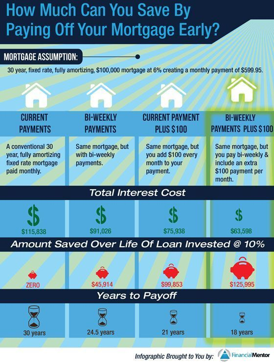 Payoff Mortgage Early Or Invest The Complete Guide Pay Off Mortgage Early Mortgage Payoff Mortgage Tips