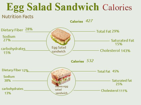How many calories are in an Egg Salad Sandwich? | Foodie Goodies ...