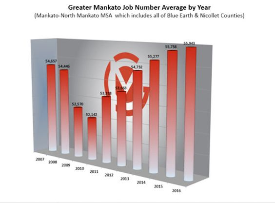 2016 Job Growth Continues for Mankato – North Mankato MSA Mankato Times MANKATO, MINN. --- The Minnesota Department of Employment and Economic Development (DEED) released the Current Employment Statistics (CES) figures for the month of August today. The Mankato – North Mankato Metropolitan Statistical Area (MSA) had a total of 55,093 jobs, up 0.6%, or…