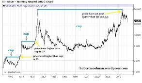 Image result for silver cup handle chart turk