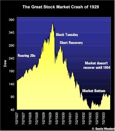 Exploring Stock Trading Strategies