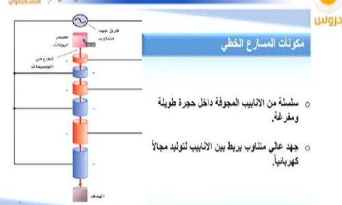 شرح درس وحدات بناء المادة الصف العاشر المنهج الاماراتي نتعلم ببساطة Map Screenshot Map