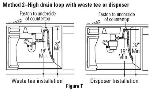 No High Loop Or Air Gap In My Dishwasher Disposal Setup What To