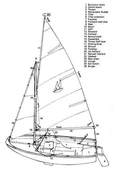Mirror rigging guide for the classic family dinghy for for Mirror yacht