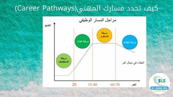 كيف تحدد مسارك المهني Career Pathways مقدمة عن المسارات المهنية Career Pathways متي يجب عليك تغيير مسارك المهني عند الشعور بعدم الرضا Pie Chart Chart Map