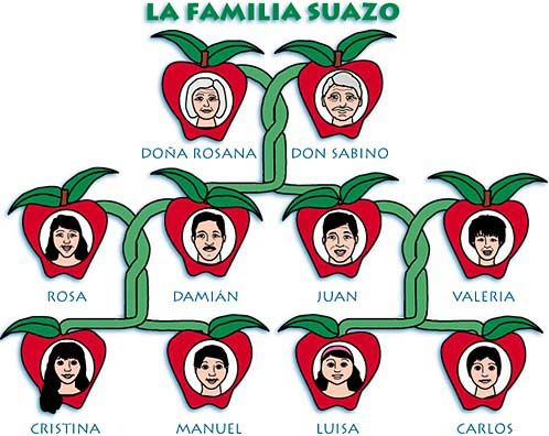 Image result for family tree with names for Spanish class