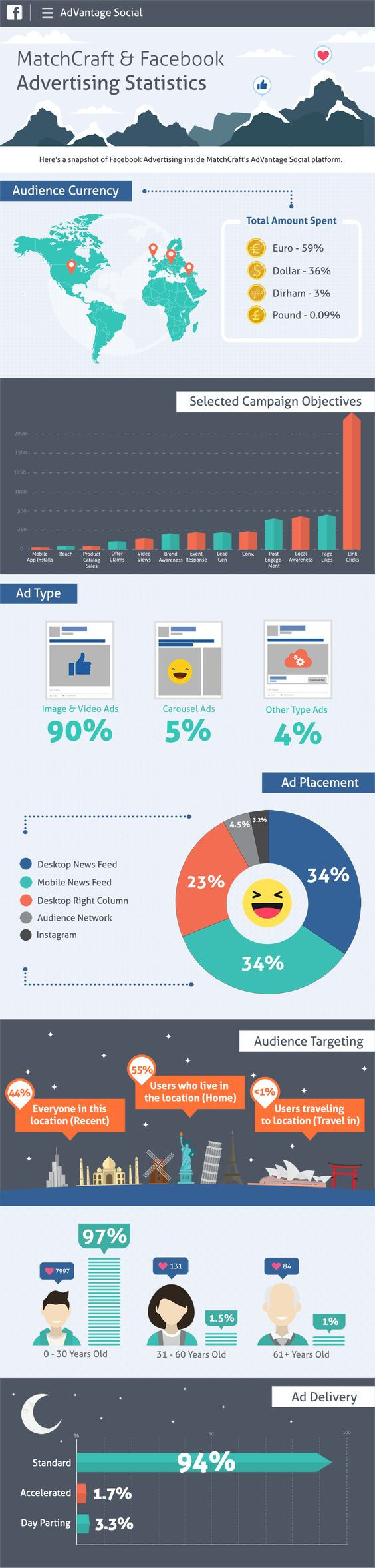 Facebook ads statistics infographic matchcraft