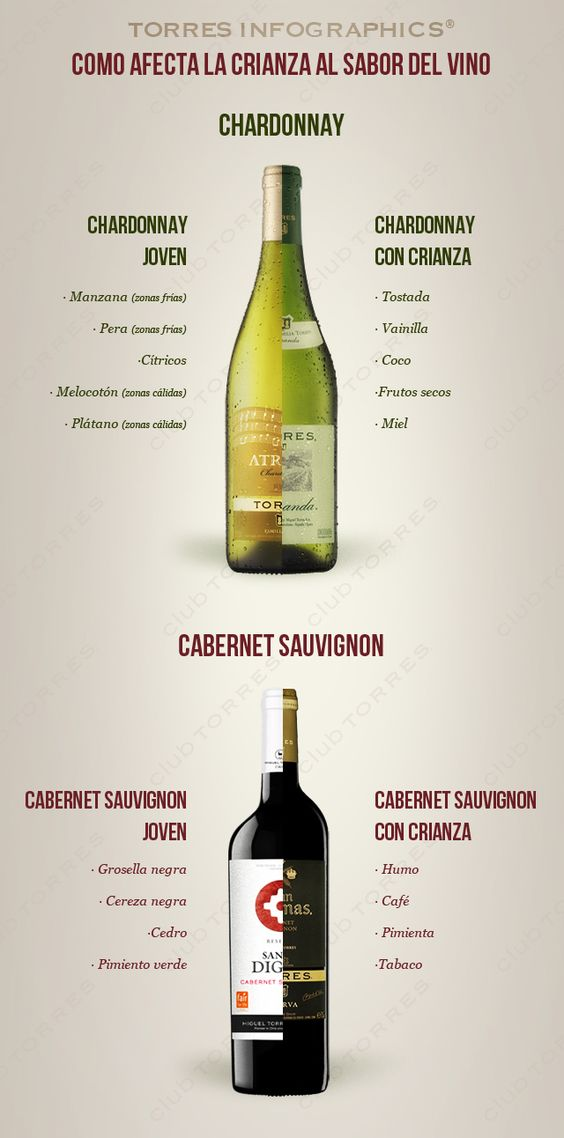 Infografías: ¿Como Afecta la Crianza al Sabor del #Vino?