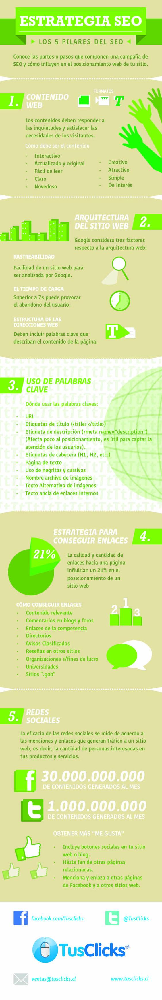 Los pilares del SEO. #Infografía en español.