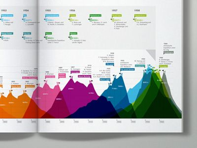 Infographic for a big encyclopedia visualizing the worlds highest mountains and their first ascent.