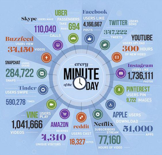 What happens online in 30 seconds.