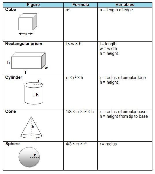 Volume Shapes Formulas Surface Area