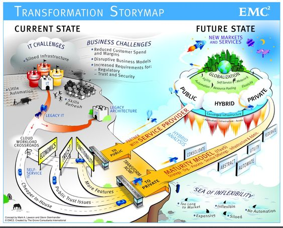 EMC Global Services has created a u201cTransformation Storymapu201d which - emc storage engineer sample resume