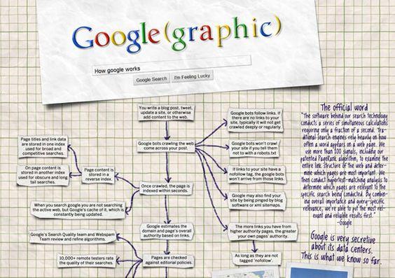 How GOOGLE works #tech #google
