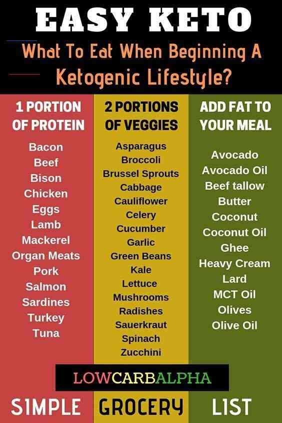 what not to eat keto diet