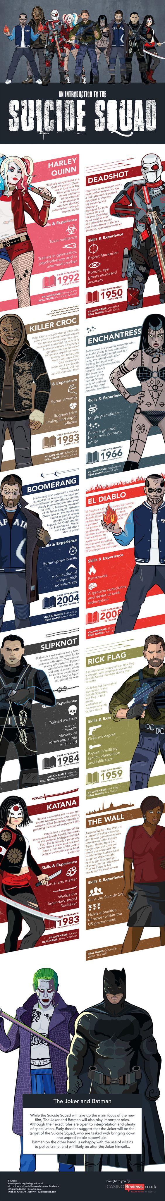 Suicide Squad Characters - Movie Infographic. Topic: dccomics, superhero, film, batman