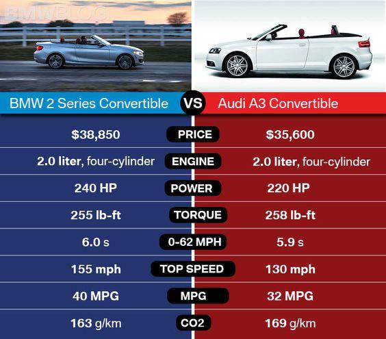 Bmw 228i Convertible Audi A3 BMW 2 Series Convertible Vs