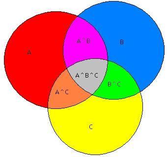 Diagrama de venn unin e interseccin matemticas en educacin diagrama de venn unin e interseccin ccuart Image collections